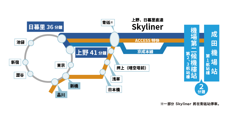 京成Skyliner路線圖