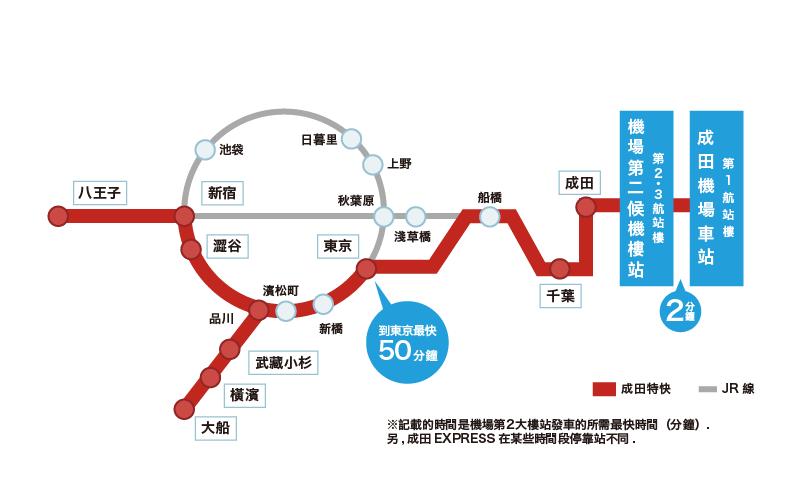 成田特快N'EX路線圖