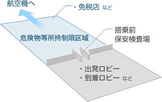 「クリーンエリア」のイメージ図